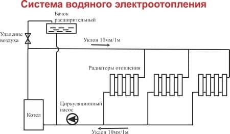 Электрокотел отопления Электромаш ЭВПМ - 4,5 кВТ - фото 6283